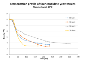 Fermentation profile of 4 candidate yeast strains